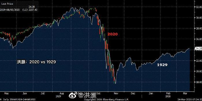 洪灝|The Fed Goes All In