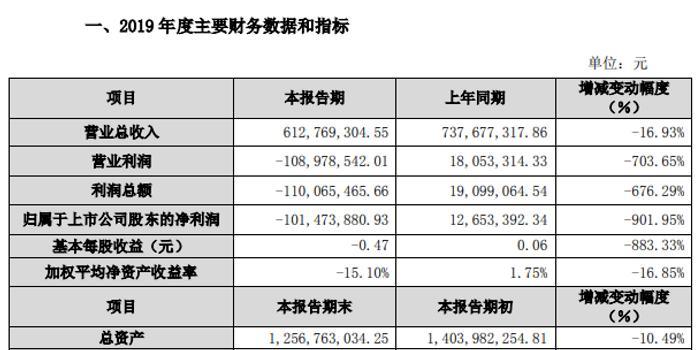 """上市公司连续4年财务造假换来218万罚单,""""扛锅""""的财务总监遭市场禁入5年"""