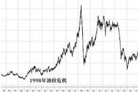 突发!沙特打响石油价格战 2014年噩梦要重现