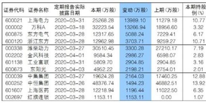 """""""国家队""""一季度大幅增仓12股 上海电力、"""