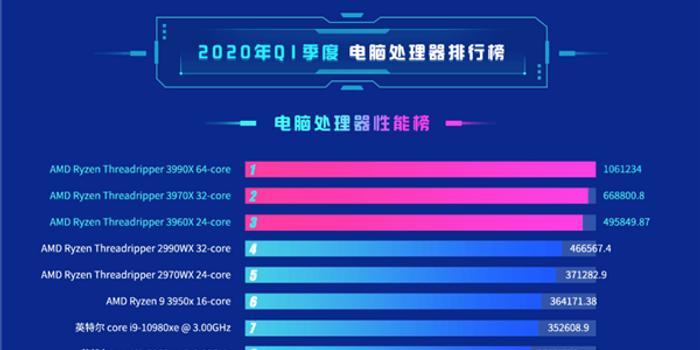 2020鲁大师cpu排行_鲁大师 2020年q1 pc处理器性能排行