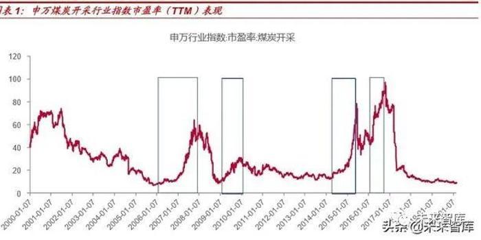 股票配资工作总结.复盘过去20年煤炭四次牛市,探寻经济周期中煤炭股的投资价值