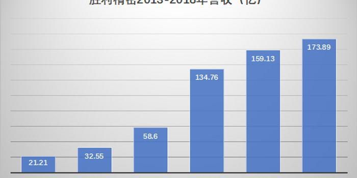 手机产业暴雷之胜利精密:两年亏41亿,20亿投资项目全终止