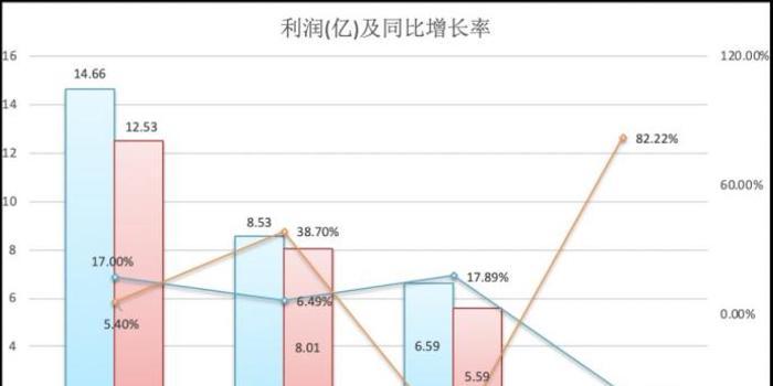 9家持牌消金机构财报PK:谁最赚钱 谁在亏?