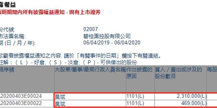 碧桂园(02007.HK)获总裁莫斌两日增持277.9万股