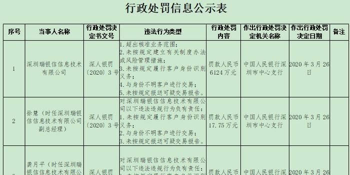 又见巨额支付罚单,深圳瑞银信因五项违法被罚6124万