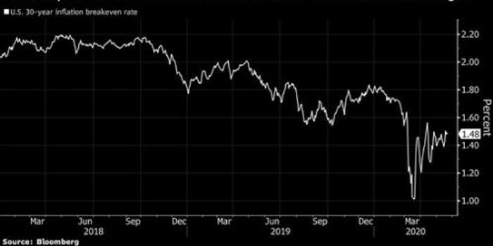 债市投资者认为至少到2050年 通胀率都将远低于美联储目标