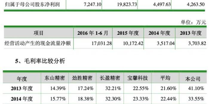 科森科技上市第3年亏损近2亿 海通证券保荐赚6000万