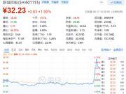 王振华宣判利空出尽 新城发展股价拉升涨幅超6%