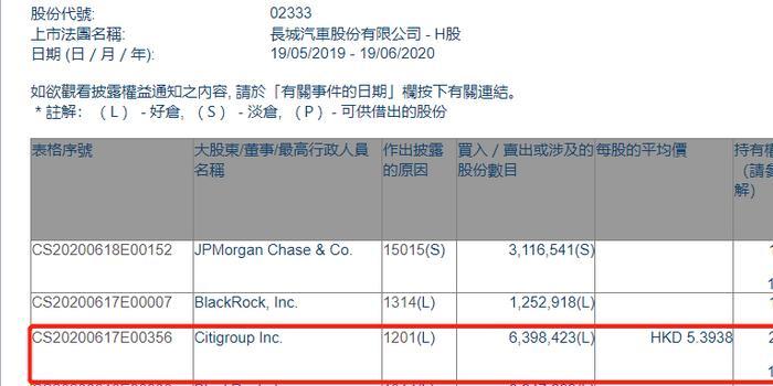 长城汽车(02333.HK)遭花旗集团减持639.84万股