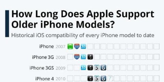 苹果iOS更新年限出炉,还真有iPhone连续更新6年的,这耐用没谁了