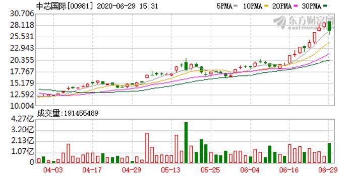 中芯国际火速上市 大基金二期或开启半导体国产化黄金期