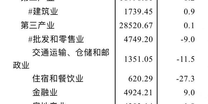 """上半年澳门太阳神集团网站""""成绩单""""出炉:GDP"""