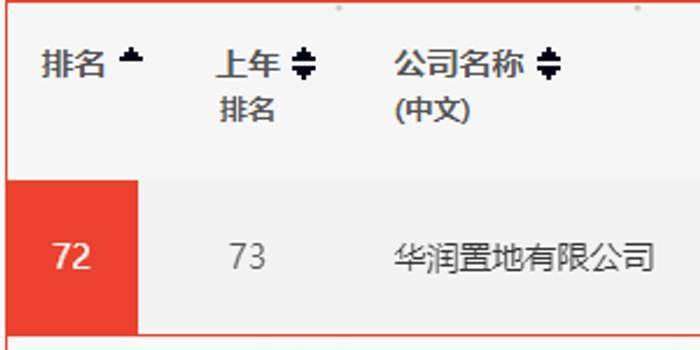 《财富》中国500强榜单发布 华润