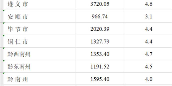 贵州各市gdp各市排名2020_2020年度台州各县市区GDP排名揭晓,临海排在