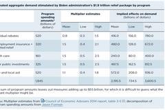 拜登豪賭1.9萬億財政刺激背后:這是意想不到的經濟后果