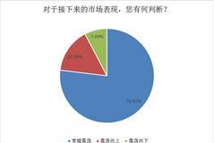 撿便宜的時刻? 76.92%的私募:三大分歧或驅動A股延續寬幅震蕩