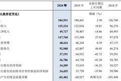 民生銀行2020凈利下滑36% 董事長高迎欣薪酬225.46萬