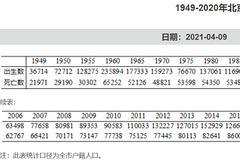 一年少生3.2万,北京去年户籍人口出生数创十年新低