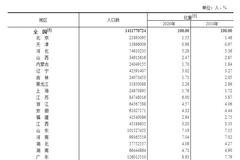 31省份人口版图:东北流失1101万人 广东最吸人