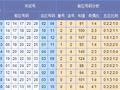 快乐大乐透第17060期分析:连号推荐31 32