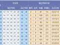 苏会文大乐透第17060期推荐:区间比看好1-2-2