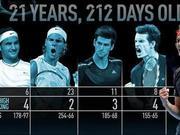 21岁的他们是什么水平?纳达尔23冠费德勒竟然最差
