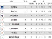 积分榜:天津女排六连胜积18分 京沪11分紧随其后
