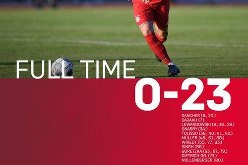 友尽!拜仁热身23-0 去年20-2