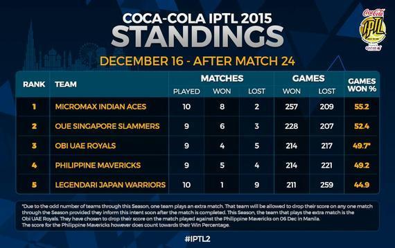 IPTL最新排名