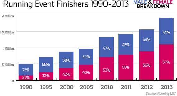 2015美国马拉松年度数据报告