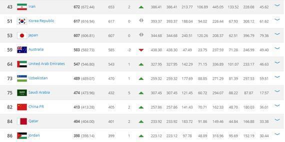 亚洲排名前10位,国足第8