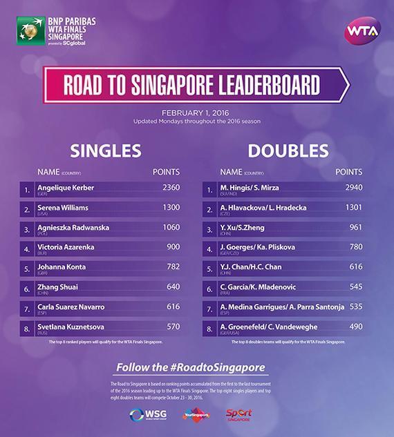 迈向新加坡排行榜:科贝尔领先 张帅暂列第六位