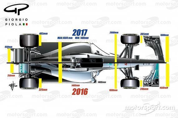2017年F1车身批改图示