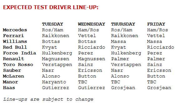 2016F1季前试车第二轮车手组织表