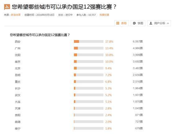 西安获得了6000多票的支持
