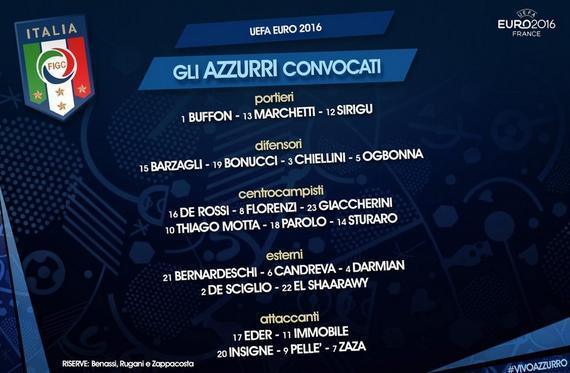 意大利公布欧洲杯名单