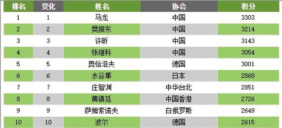乒联排名:马龙第1张继科第4 刘诗雯连续7月居首