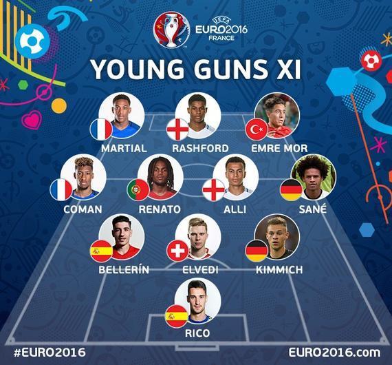 欧洲杯最年轻的阵容