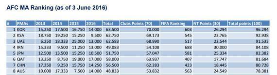 亚足联会员协会分数最新排名