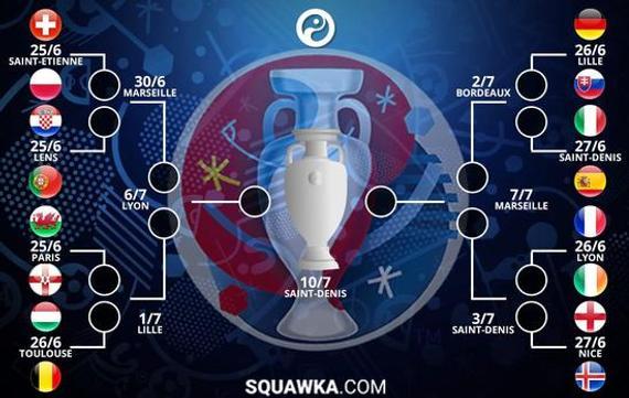 欧洲杯这次出现了奇葩的分区