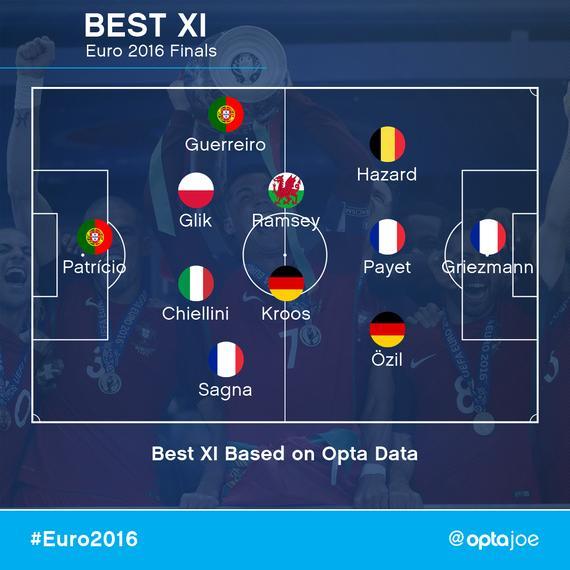 opta评比欧洲杯最好11人
