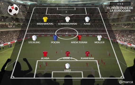 《马卡报》评选的欧洲杯最差阵容