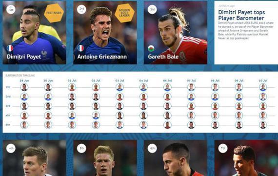 欧足联通过官网公布了本届欧洲杯的最终球员排名