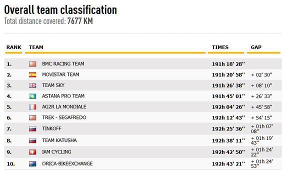 第14赛段后车队排名