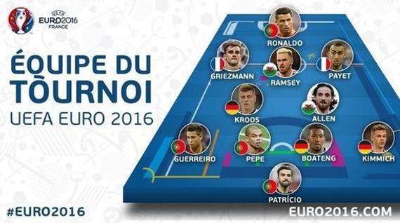 乔阿伦入选欧洲杯最佳阵容