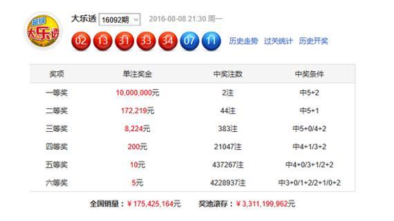 开奖详情-大乐透头奖开2注1000万落上海 奖池破33亿大关