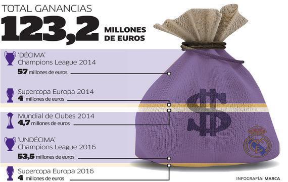 皇马博得五个冠军,赚了1.232亿欧元