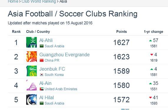最新一期亚洲足球俱乐部排行榜