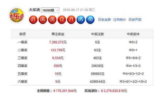 > 正文     北京时间2016年8月17日,体彩大乐透第16096期开奖结果揭晓